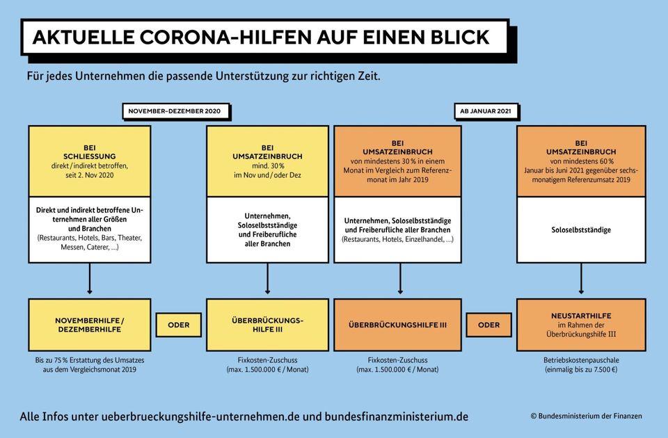 Übersicht Grafik über Corona-Hilfen (Novemberhilfe / Dezemberhilfe / Überbrückungshilfe / Neustarthilfe
